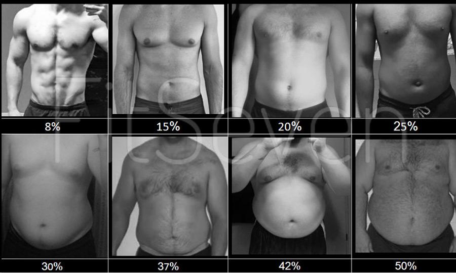 Процент жира в организме - мужчины